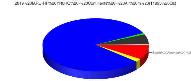 2019 IARU-HF YR0HQ - Continents - All m (11895 Qs)